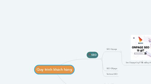 Mind Map: Quy trình khách hàng