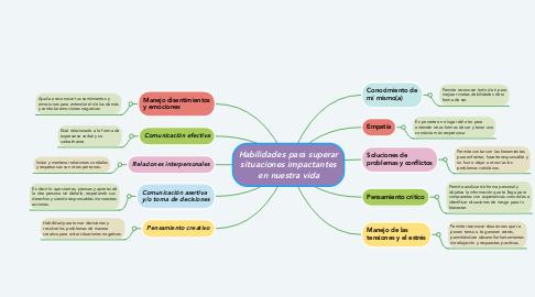 Mind Map: Habilidades para superar situaciones impactantes en nuestra vida
