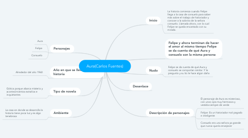 Mind Map: Aura(Carlos Fuentes)