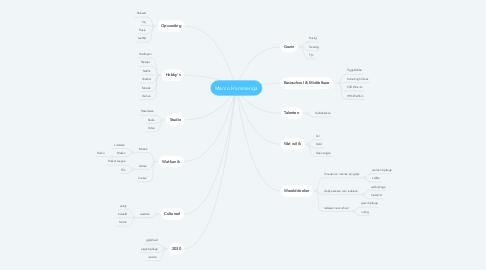 Mind Map: Marco Hammenga