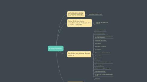 Mind Map: Generalidades del banquete.