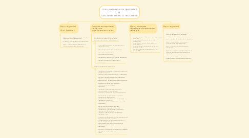 Mind Map: Профориентация школьников