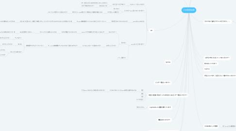 Mind Map: LINE質問発散