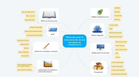 Mind Map: Elementos para la estructuración de una estrategia de comunicación