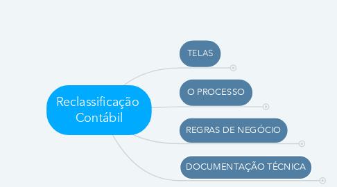 Mind Map: Reclassificação  Contábil