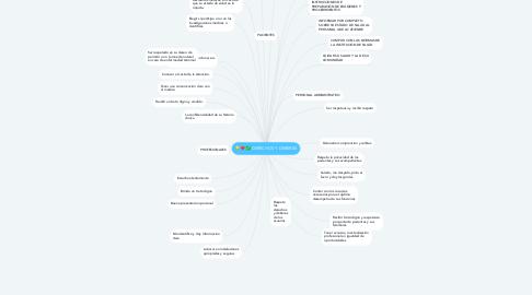 Mind Map: DERECHOS Y DEBERES