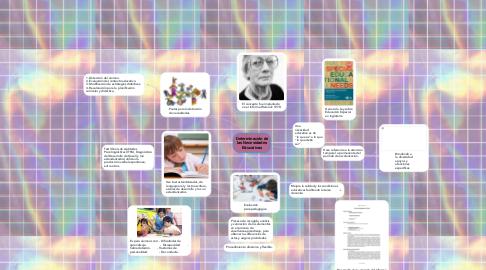 Mind Map: Determinación de las Necesidades Educativas