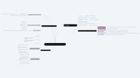 Mind Map: SECURITY TROUBLESHOOTING AND SOLUTION