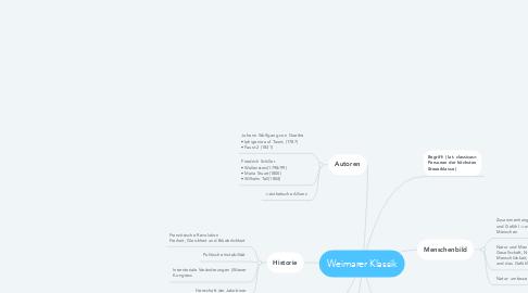 Mind Map: Weimarer Klassik