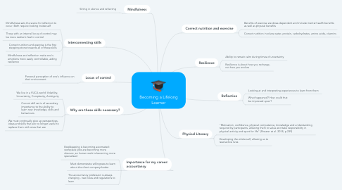 Mind Map: Becoming a Lifelong Learner