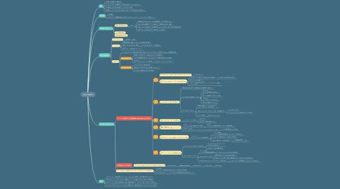 Mind Map: GitとGitHub