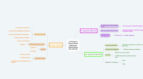 Mind Map: Les Facteurs Socio-Culturel influençant l'Alimentation des individus