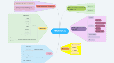 Mind Map: Examination of the patient and diagnosis