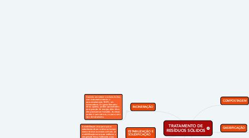 Mind Map: TRATAMENTO DE RESÍDUOS SÓLIDOS