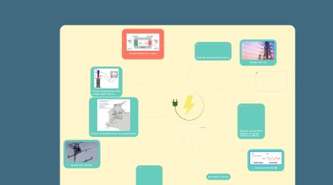 Mind Map: Generación de energia electrica