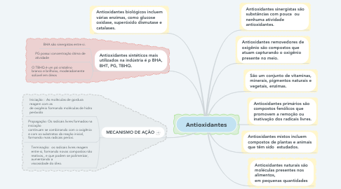 Mind Map: Antioxidantes