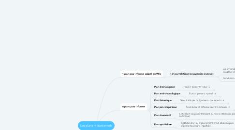 Mind Map: Les plans rédactionnels