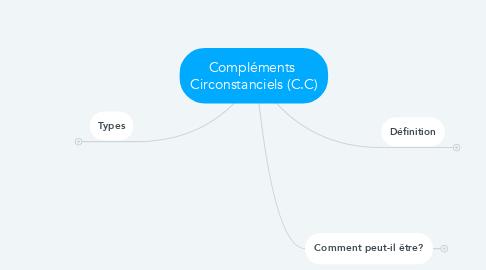 Mind Map: Compléments  Circonstanciels (C.C)