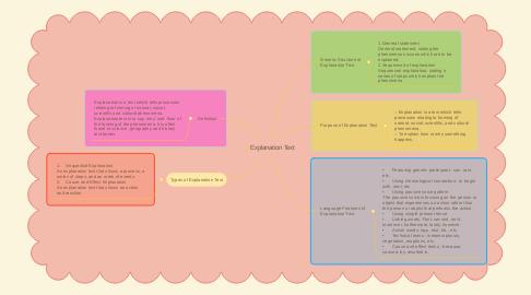 Mind Map: Explanation Text
