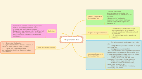 Mind Map: Summary of lesson chapter 5,6,7