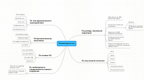 Mind Map: Компьютерная сеть