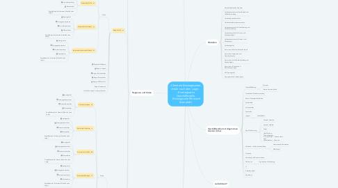 Mind Map: Intranetseite Allgemeiner Informationsordner (Standardformulare für alle)