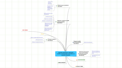 Mind Map: Dylematy pasywnych i aktywnychśrodków przezwyciężania bezrobocia wpowiecie otwockim