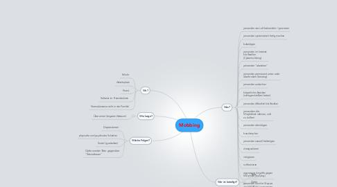 Mind Map: Mobbing
