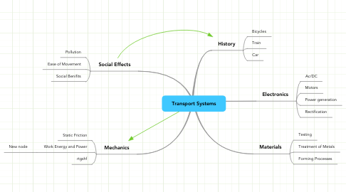 Mind Map: Transport Systems