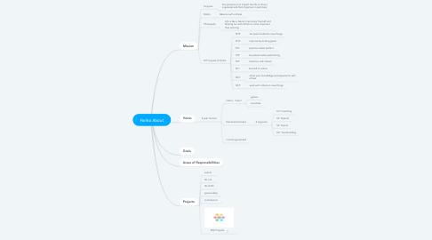 Mind Map: Fariko About