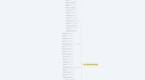 Mind Map: Форма выбора жилья (сайт airbnb.com)