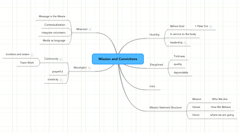 Mind Map: Mission and Convictions