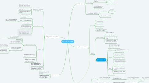 Mind Map: MISTURA DE PÓS