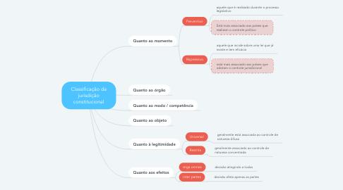 Mind Map: Classificação da jurisdição constitucional
