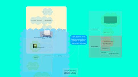 Mind Map: Como los procesos de una Institución Educativa pueden apoyarse con el uso de un SI y mediante que sistema de información en cada proceso, según su mapa de procesos