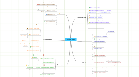 Mind Map: Internet Safety