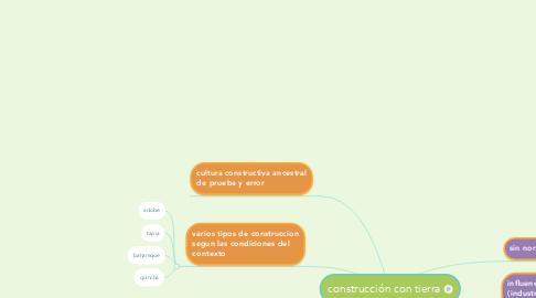 Mind Map: construcción con tierra