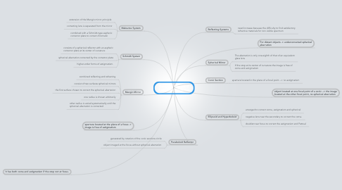 Mind Map: Design of Mirror and Catadioptric Systems