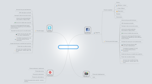 Mind Map: Focus Promotion Off Site