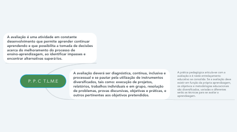 Mind Map: Letramentos