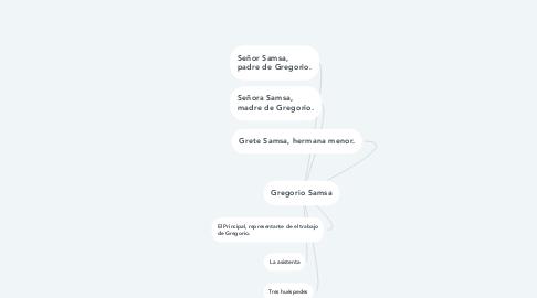 Mind Map: Gregorio Samsa