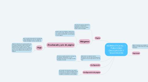 Mind Map: NORMA ETICA No. 1  PUBLICIDAD DIVULGACION Y SOLICITACION