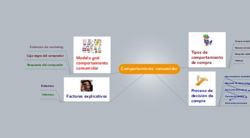 Mind Map: Comportamiento consumidor