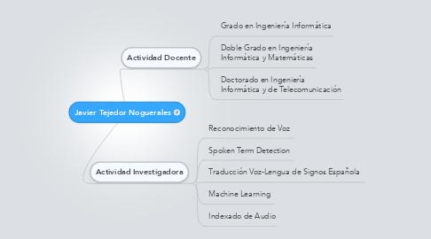 Mind Map: Javier Tejedor Noguerales