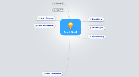 Mind Map: Smart City