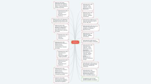 Mind Map: NORMAS DE  METROLOGIA