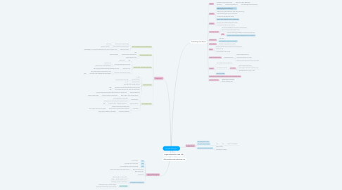 Mind Map: The British Empire