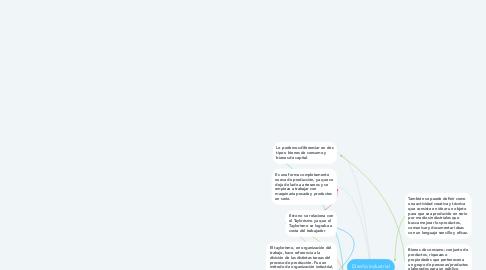 Mind Map: Diseño industrial