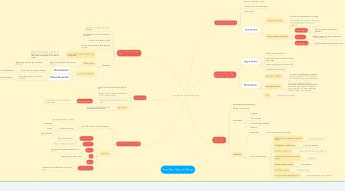 Mind Map: Doctrinas Éticas: Edad Contemporánea