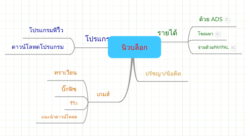 Mind Map: นิวบล็อก